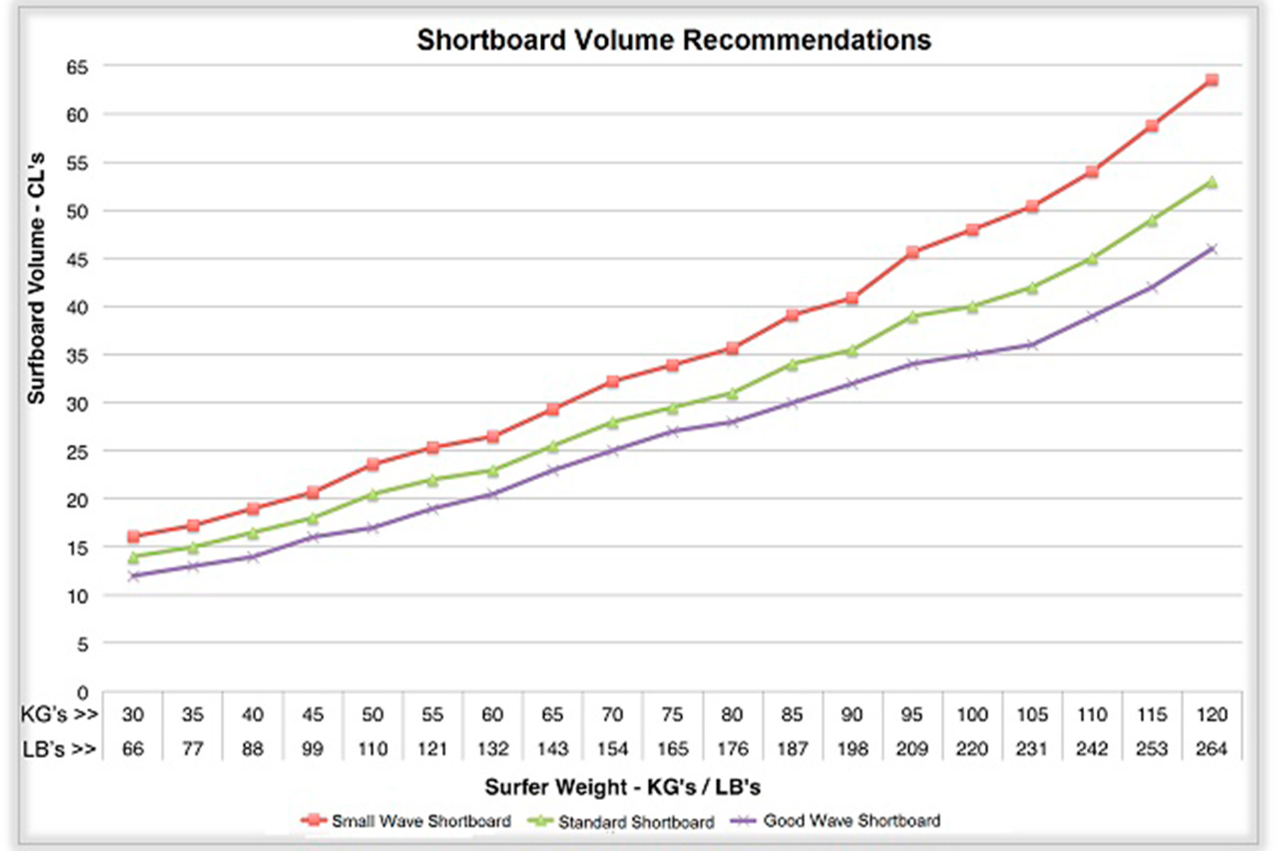 Volume to weight ratios surf simply volume recommendation chart for shortboards nvjuhfo Image collections