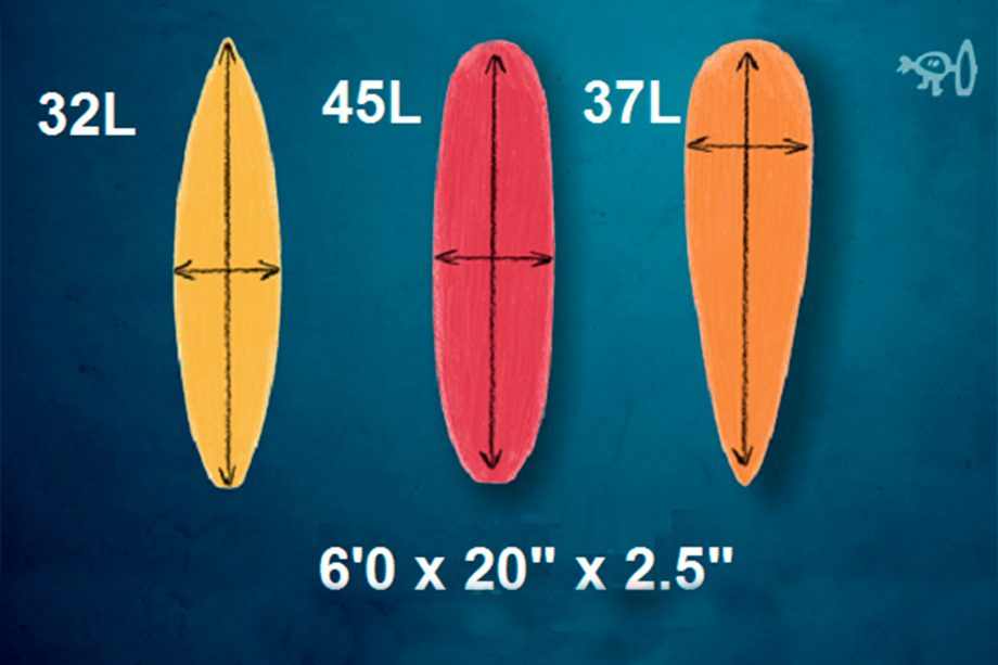 illustration showing how three different shaped surfbaords with the same basic dimensions can have very different volumes