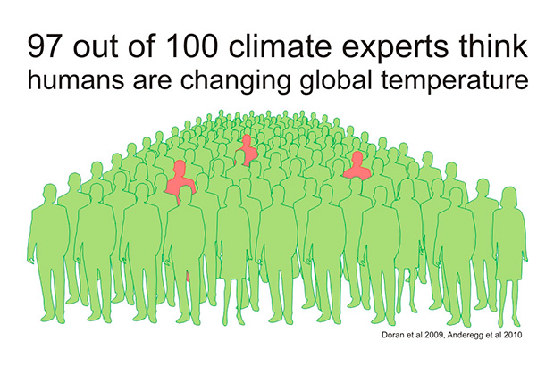 infographic showing scientific consensus on the impact of humans on global temperatures and warming